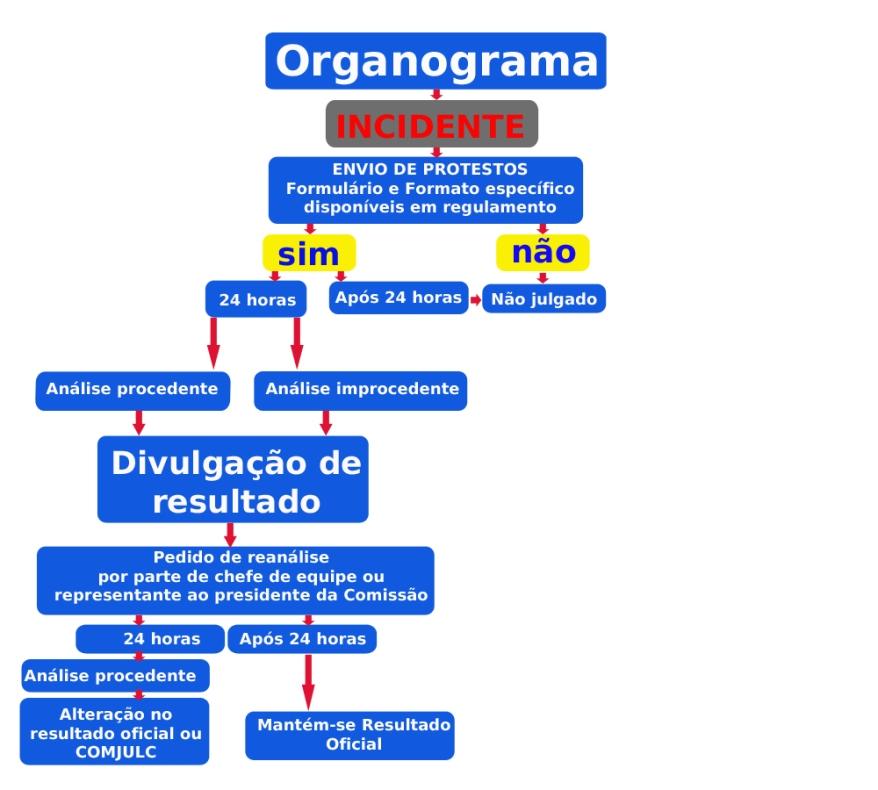 organograma de protestos
